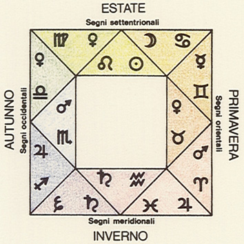 In 1651 Jean D'Espagnet proposed a square arrangement of planets and zodiacal signs, depicted in the illustration.
