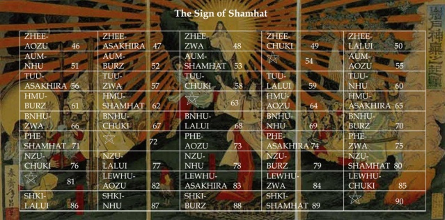 Sign of Shamhat Year 18,003 Begins May 3rd 2016